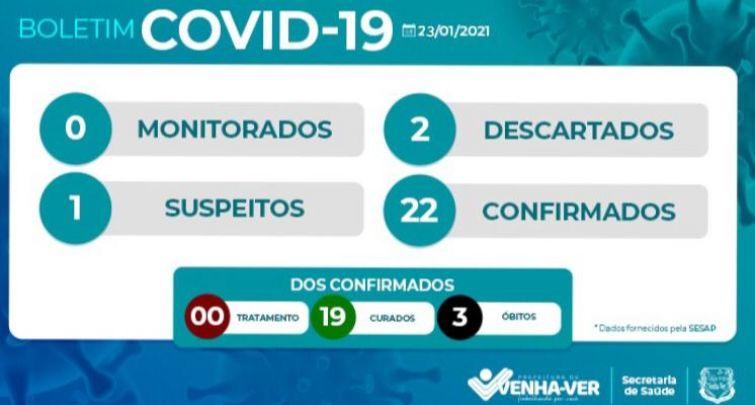 BOLETIM EPIDEMIOLÓGICO COVID-19 DE VENHA-VER/RN (23/01/2021).